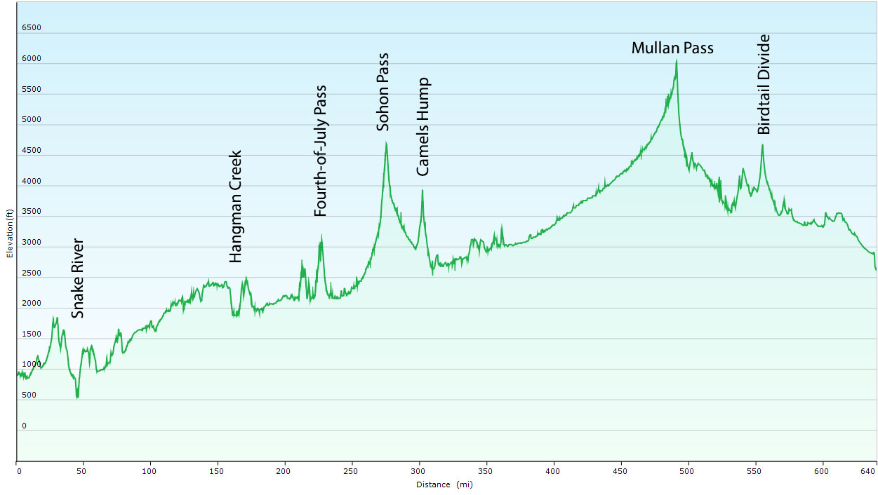 profile map showing the route climbing over hills and two mountain ranges